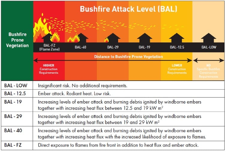bushfire attack level chart by skydome hunter coast
